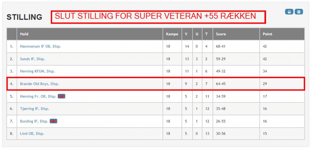 Super Veteran +55